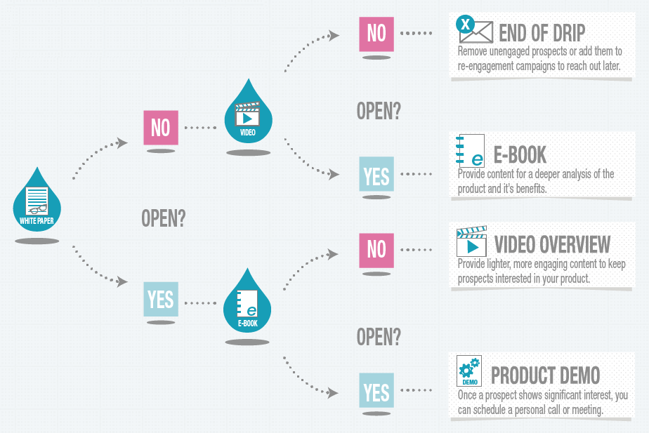 Email Automation for Sales Funnel