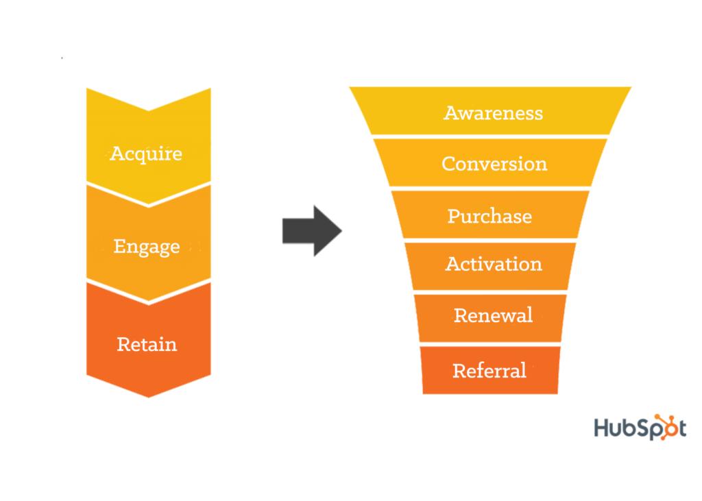 Buyers Journey - Lead Segmentation