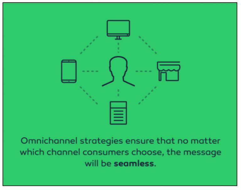 5 Powerful Digital Marketing Strategies for Manufacturing Companies